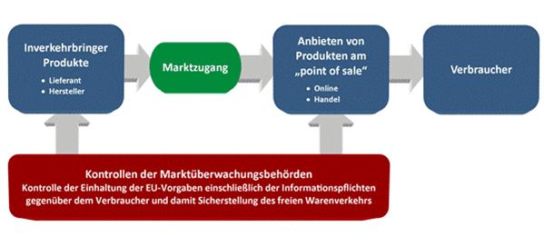 marktüberwachung